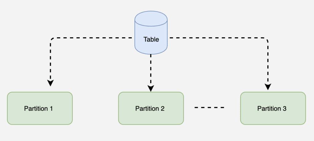 DynamoDB partition